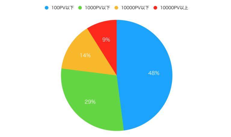 ブログの1日のアクセス数