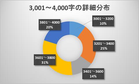 3001~4000文字のブログ記事の文字数の詳細分布