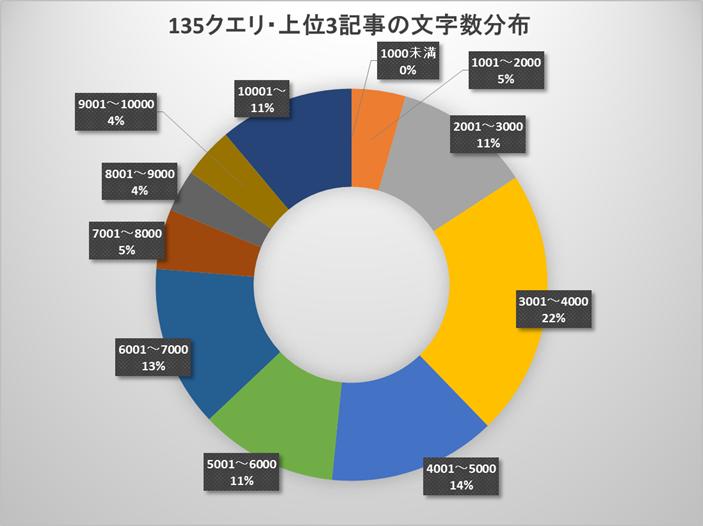 135クエリ・上位3記事の文字数の調査結果