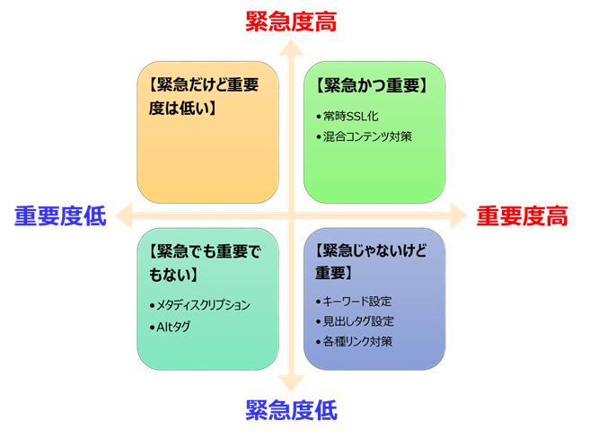 SEO対策の4×4マトリクス(緊急度と重要度の軸)