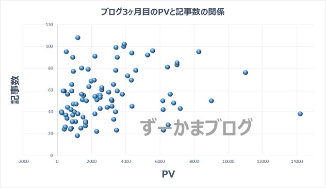 ブログ3ヶ月目のPVと記事数との関係性のグラフ