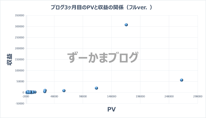 ブログ3ヶ月目のPVと収益との関係性のグラフ(上限解除版)