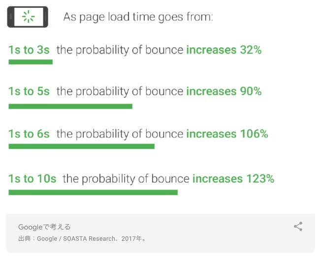 ページ表示速度と直帰率の関係(Googleの公式情報)